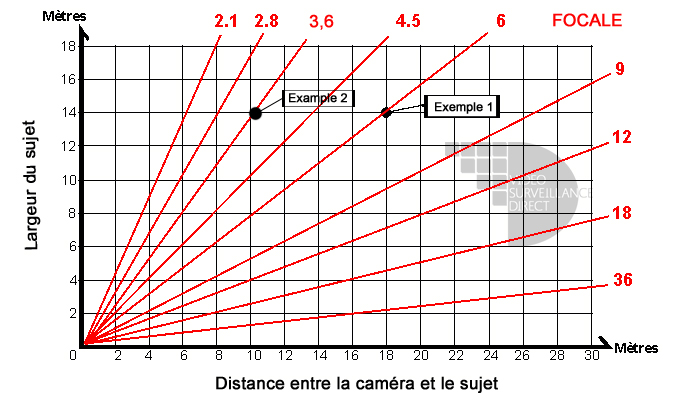 Table de calcul de la focale de la camera de surveillance