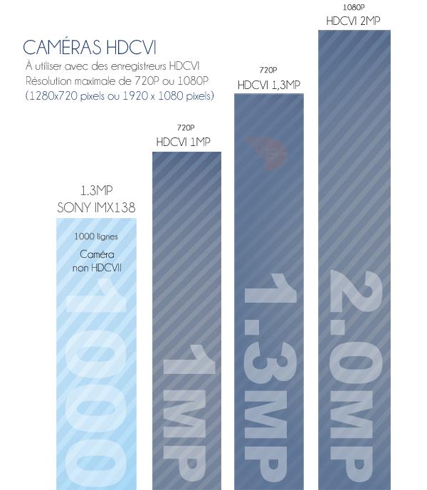 comparaison caméra dôme HDCVI