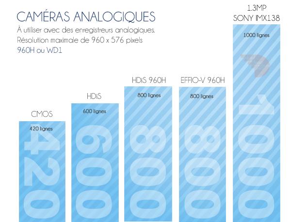 comparaison de la qualité des caméras selon leur objecif